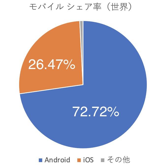 世界のiPhoneシェア率