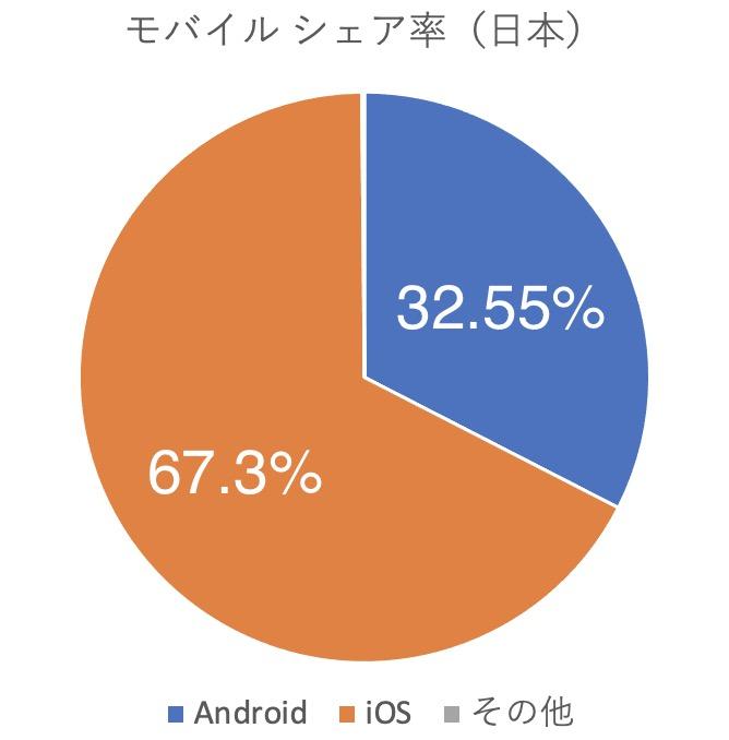 日本のiPhoneシェア率